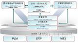 汽车电子软件协同研发管理平台咨询