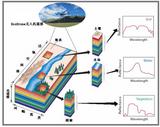 EcoDrone-KESTREL無人機高光譜遙感系統