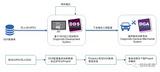 基于ODX的通用售后诊断系统 INTEWORK-DGA