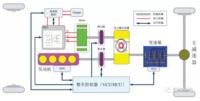 整车控制单元(VCU)