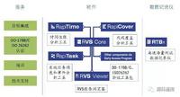 RVS—面向目标硬件的软件性能测试工具