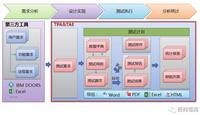 测试项目管理系统-TPA