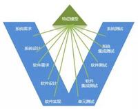 pure::variants — 產品線變體管理工具