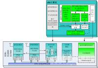 恒润SCA SDR波形开发演示验证平台