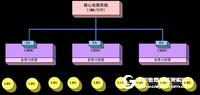 高速总线开发与集成测试利器—— 远程数据集中器(RDC)