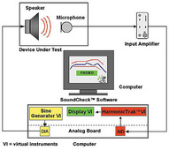 Soundcheck电声测试系统