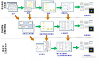 航电系统MBSE设计与验证平台