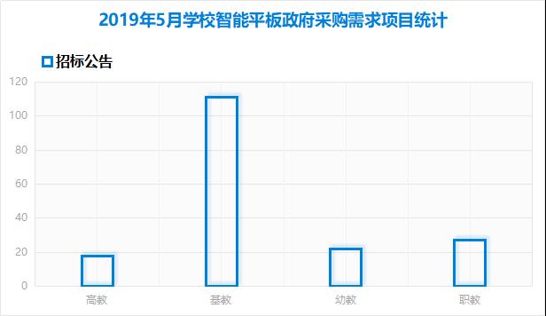 5月教装智能平板市场:基教采购份额继续扩大 已达53%