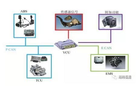 商用車整車控制器(VCU)