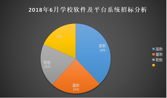 """6月学校软件平台系统采购需求""""多云转晴"""""""