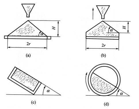 麦克粉末流动性—传统粉体测试工具包