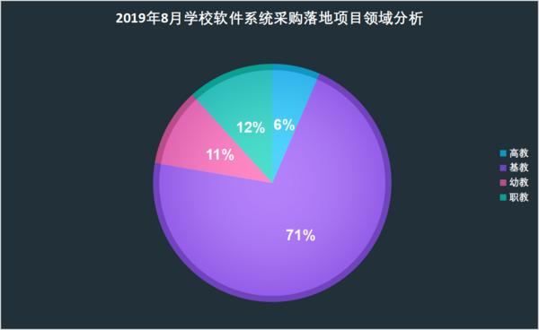 2019年8月學校軟件及平臺系統采購需求持續增長
