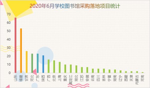 2020年6月学校图书馆采购项目统计:山东省稳居首位