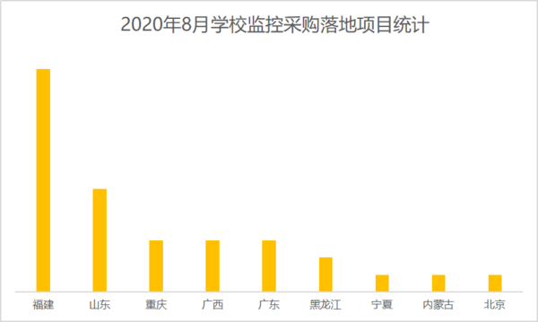 2020年8学校监控设备采购 福建、山东、重庆位列前三