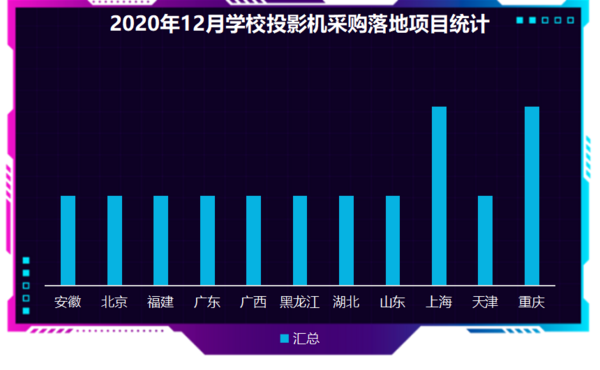 2020年12月学校投影机采购 上海成为落地项目最高省份