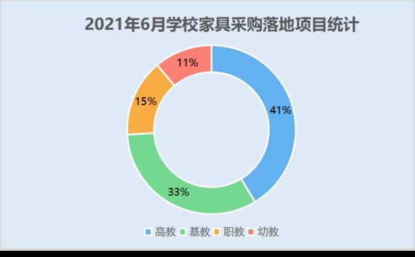 2021年6月学校家具采购 高教落地项目数量领先