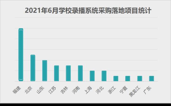 2021年6月学校录播系统采购落地项目数量成倍增长