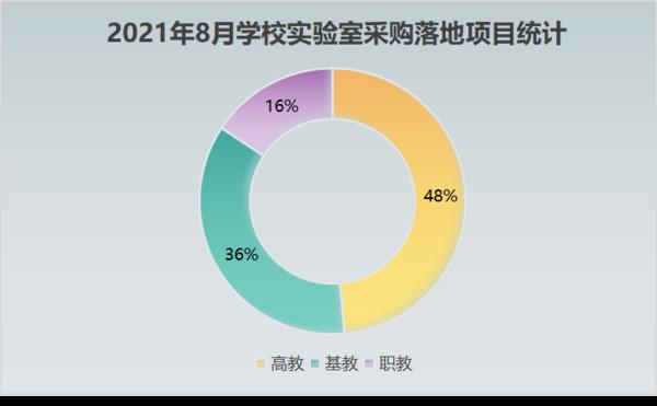 2021年8月学校实验室采购高教领先 广东领跑全国