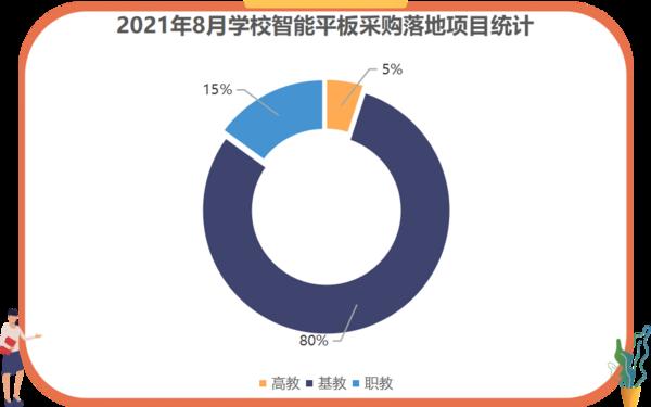 2021年8月学校智能平板采购  福建、广西、广东位列前三