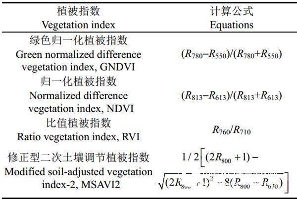 <strong>S185</strong>机载高光谱在作物估产领域中的应用案例