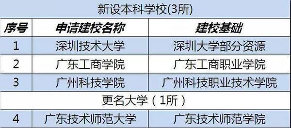 广东建设3所新高校 还计划更名4所本科大学