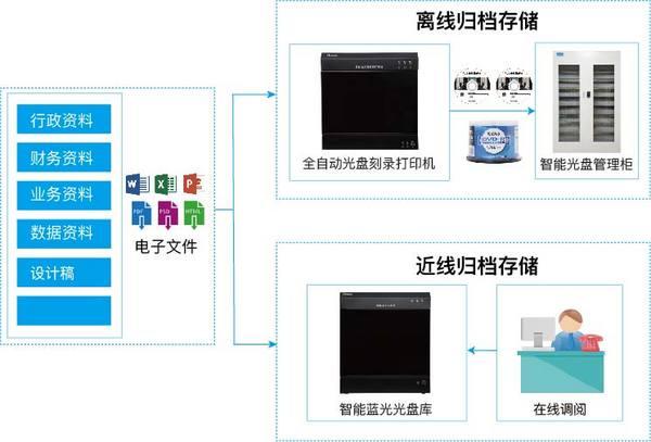 迪美视-企事业电子文件光盘刻录归档方案