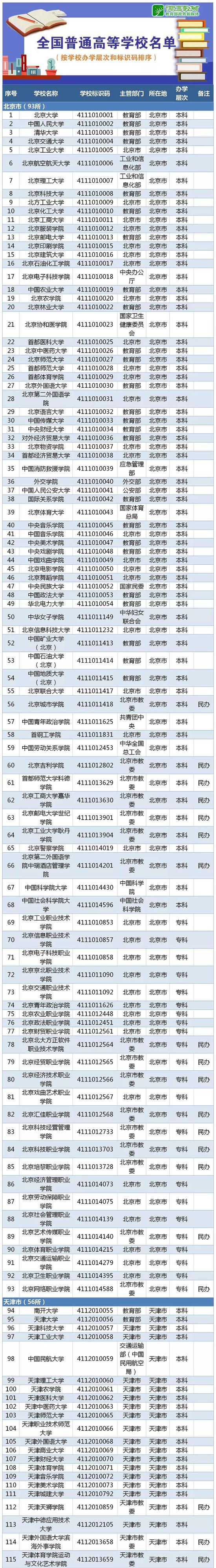 教育部:2019年全国高等学校名单