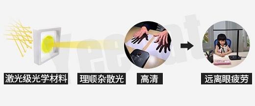 广东的创业团队开发出高清照明技术