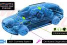 车载以太网记录仪解决方案