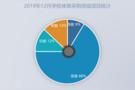 2019年12月學校體育采購  基教仍為主力占比高達66%