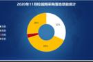 2020年11月校园网采购:福建采购落地项目雄踞榜首