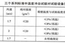 温度冲击试验对试验箱的不同要求(下)