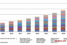 全球MEMS市场分析预测:强势翻番背后的秘诀