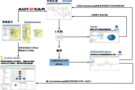 嵌入式软件性能分析解决方案在线研讨会