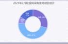 2021年2月校园网采购 江苏省落地项目成交量位居首位