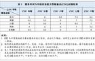 雅思、普思考试与中国英语能力等级量表对接结果发布
