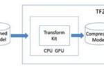 浪潮助推FPGA开源AI框架,高校可获赠最新加速卡