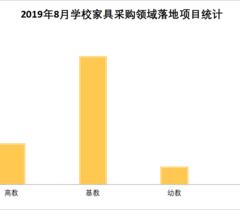 8月學校家具采購落地項目  山東省學校家具采購穩居第一