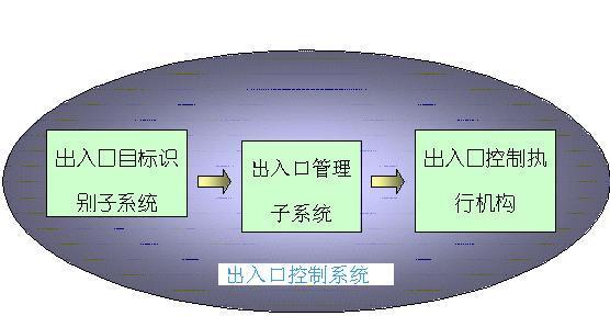 出入口控制系統