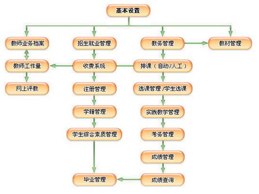 鹏达中职校园网应用系统