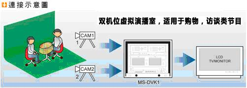 MS-DVK1雙機位移動虛擬演播室