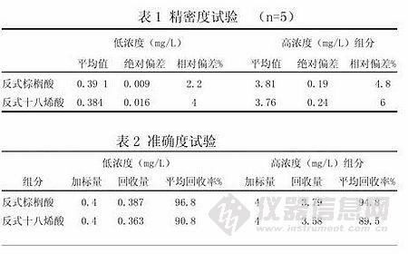 反式脂肪酸气相色谱检测方法