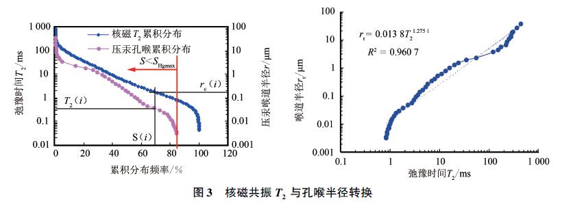 致密砂岩孔隙结构不同分析方法对比
