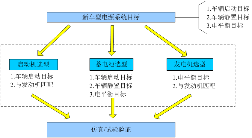 电源系统选型与匹配