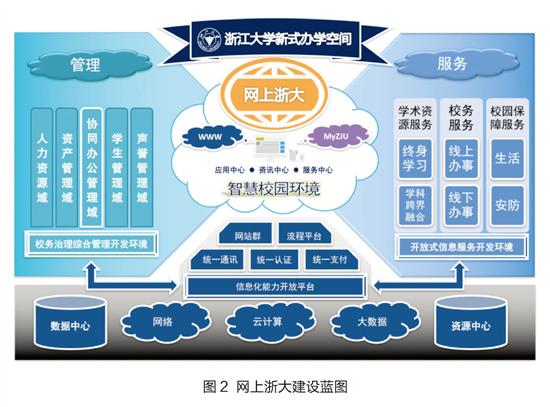 智慧校园背景下的区域教育云平台建设实践
