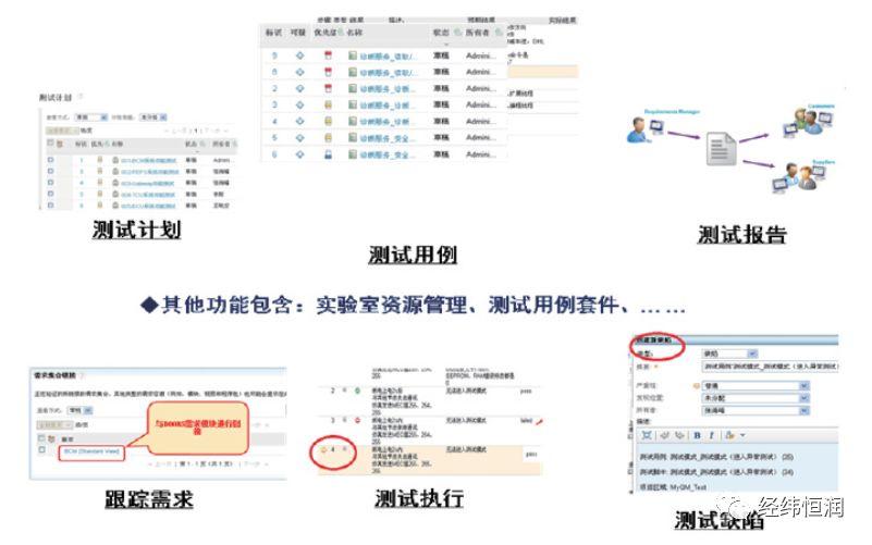 RQM — 需求驱动的测试管理工具