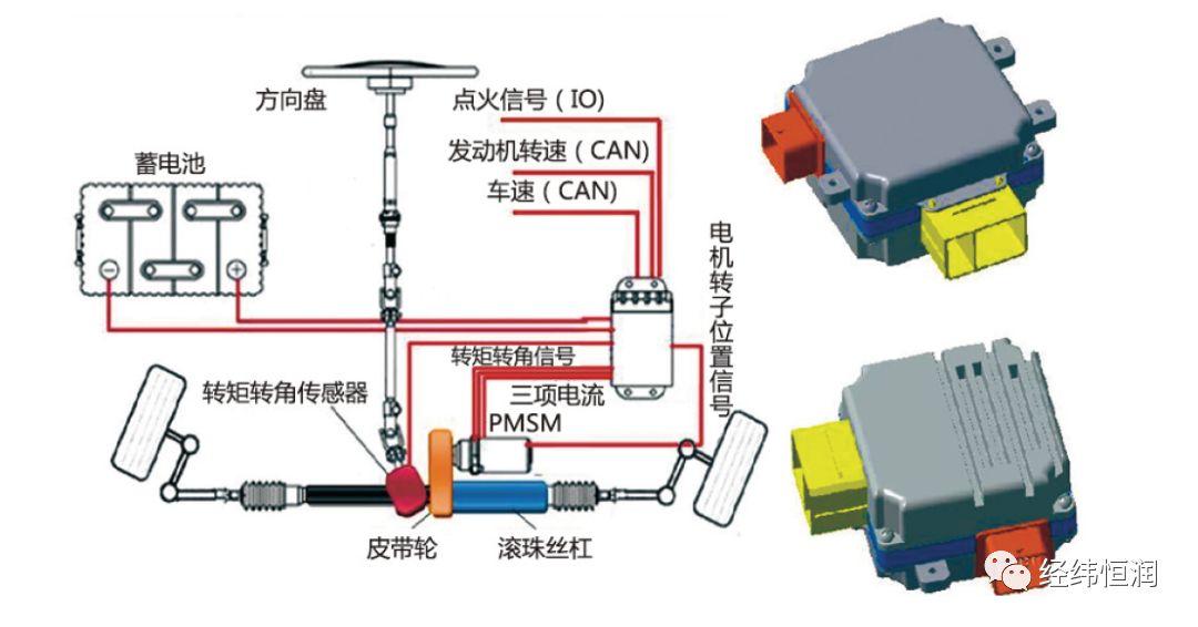 电动助力转向系统