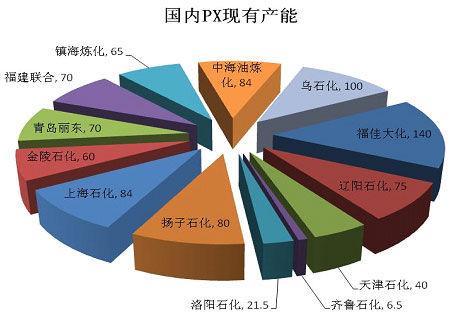 中国PX产能现状:中石油中石化为主
