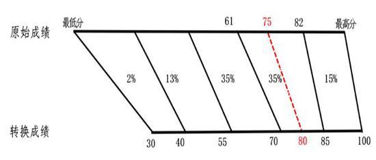 河北新高考方案发布 确定3+1+2模式