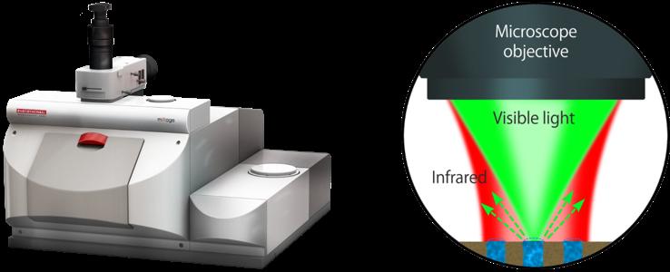 新品推薦 | Quantum Design 中國子公司引進美國PSC公司mIRage超高空間分辨光熱紅外光譜儀